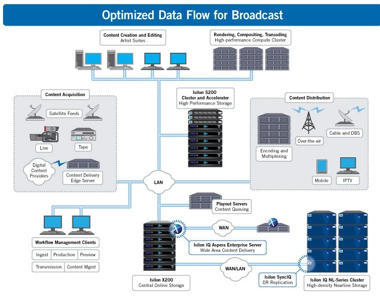 optimized-data-flow-for-broadcast