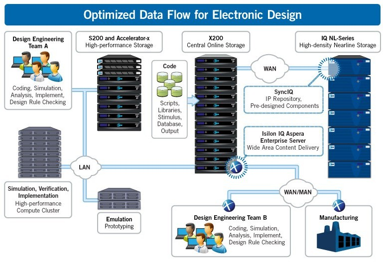 optimized-data-flow-for-electronic-design