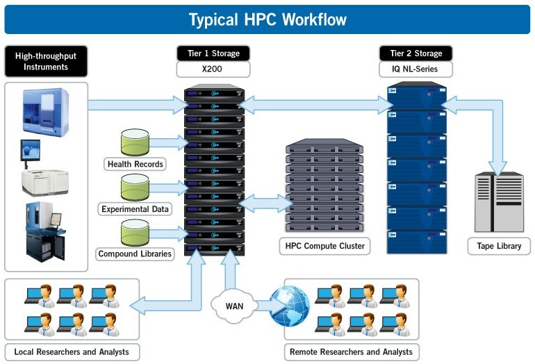 typical-HPC-workflow